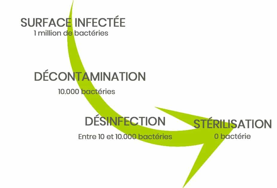 schéma decomtamination - desinfection stérilisation